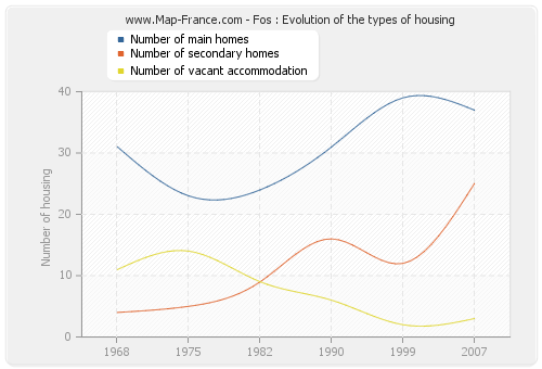 Fos : Evolution of the types of housing