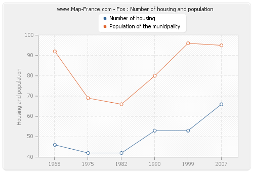 Fos : Number of housing and population