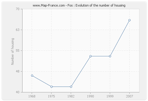 Fos : Evolution of the number of housing