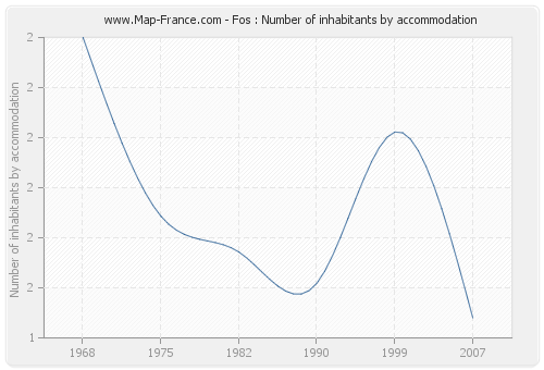 Fos : Number of inhabitants by accommodation