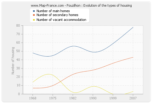 Fouzilhon : Evolution of the types of housing