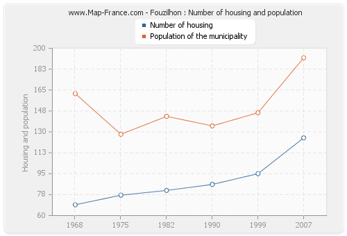 Fouzilhon : Number of housing and population
