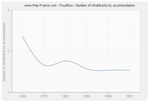 Fouzilhon : Number of inhabitants by accommodation
