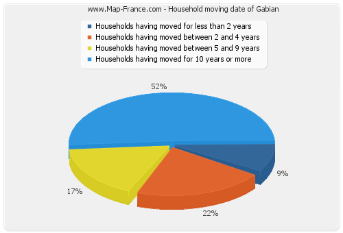 Household moving date of Gabian
