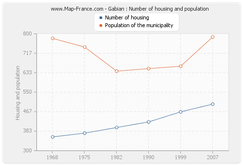 Gabian : Number of housing and population