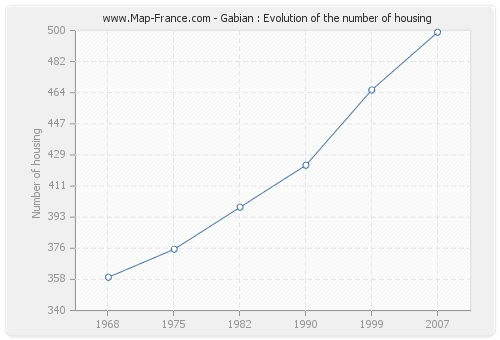 Gabian : Evolution of the number of housing
