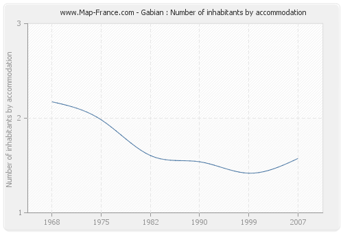 Gabian : Number of inhabitants by accommodation