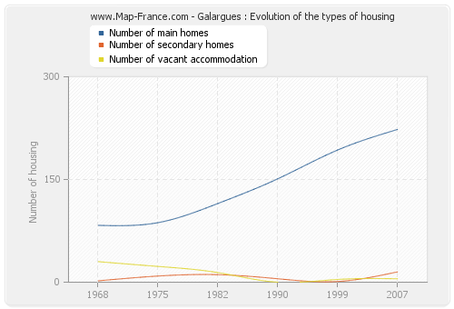 Galargues : Evolution of the types of housing