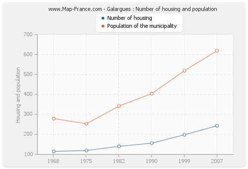 Galargues : Number of housing and population