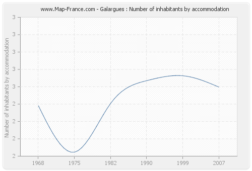 Galargues : Number of inhabitants by accommodation