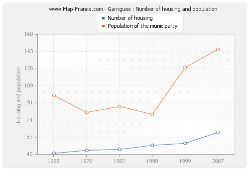 Garrigues : Number of housing and population