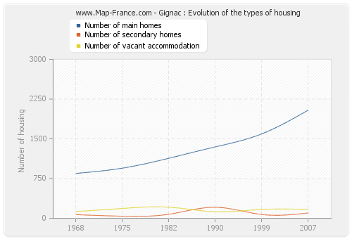 Gignac : Evolution of the types of housing