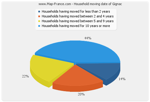 Household moving date of Gignac