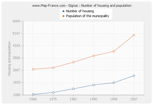 Gignac : Number of housing and population