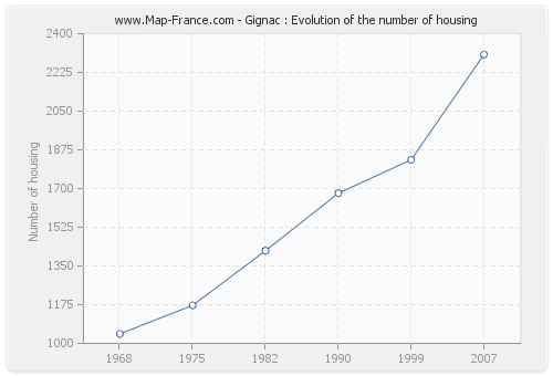 Gignac : Evolution of the number of housing