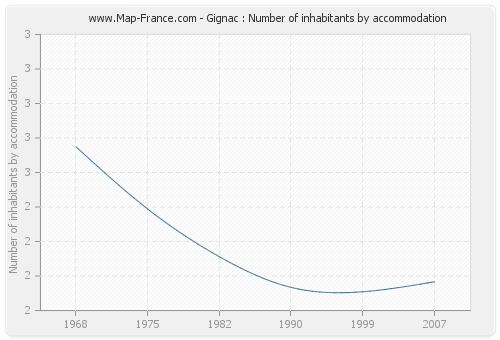 Gignac : Number of inhabitants by accommodation