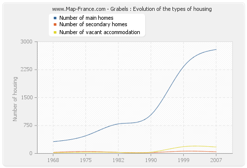 Grabels : Evolution of the types of housing