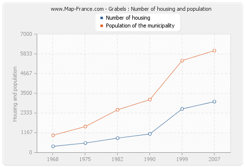 Grabels : Number of housing and population