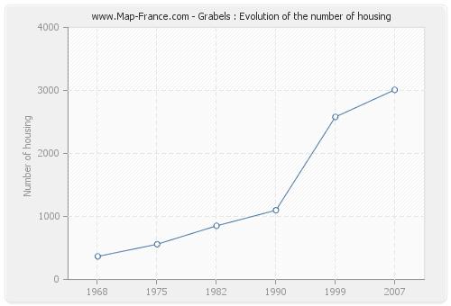 Grabels : Evolution of the number of housing