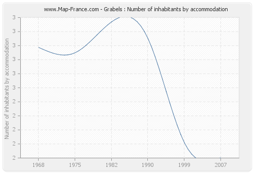 Grabels : Number of inhabitants by accommodation