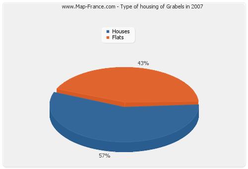Type of housing of Grabels in 2007