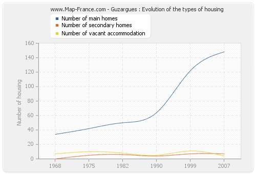 Guzargues : Evolution of the types of housing
