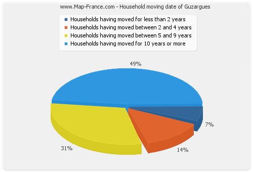 Household moving date of Guzargues