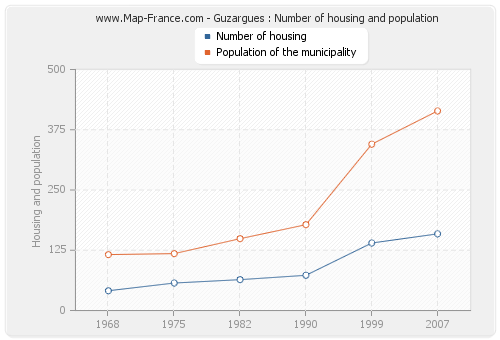 Guzargues : Number of housing and population
