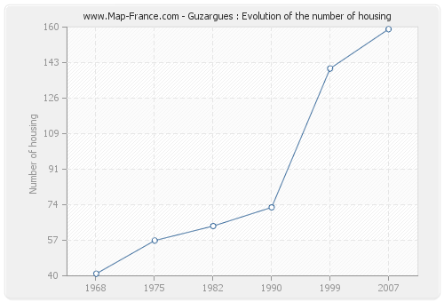 Guzargues : Evolution of the number of housing