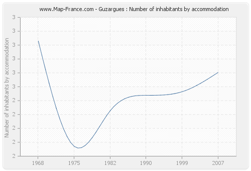 Guzargues : Number of inhabitants by accommodation