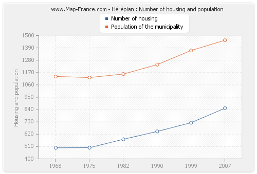 Hérépian : Number of housing and population