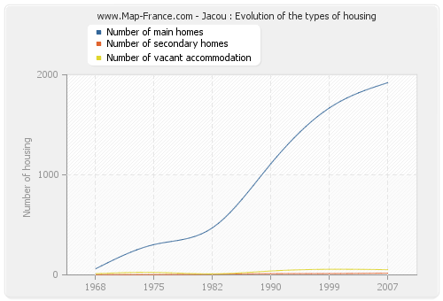 Jacou : Evolution of the types of housing