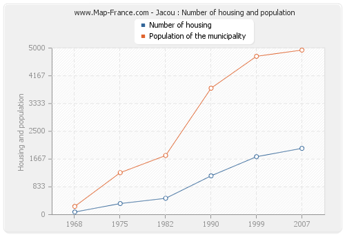 Jacou : Number of housing and population