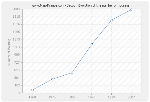 Jacou : Evolution of the number of housing