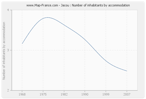 Jacou : Number of inhabitants by accommodation