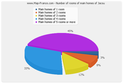 Number of rooms of main homes of Jacou