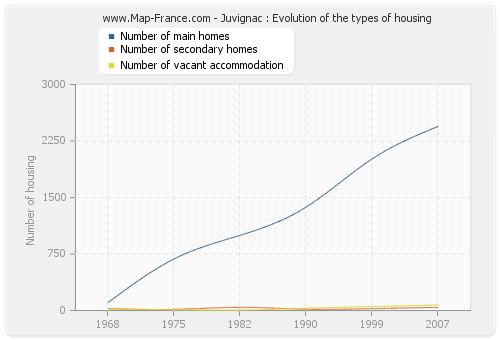 Juvignac : Evolution of the types of housing