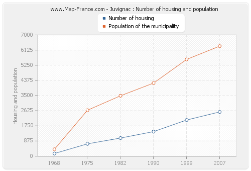 Juvignac : Number of housing and population