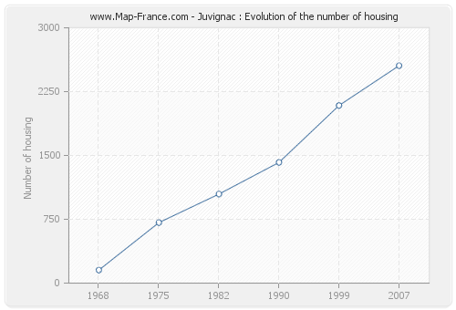 Juvignac : Evolution of the number of housing