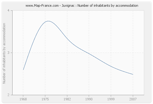 Juvignac : Number of inhabitants by accommodation