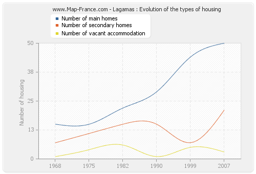 Lagamas : Evolution of the types of housing