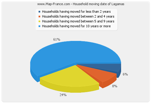 Household moving date of Lagamas