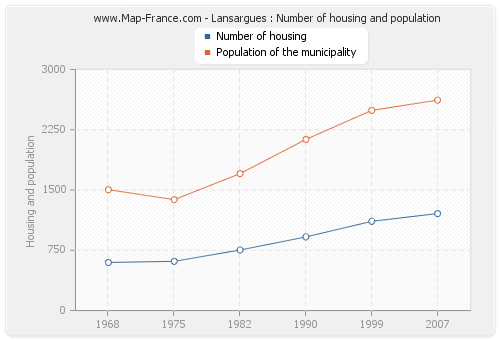 Lansargues : Number of housing and population