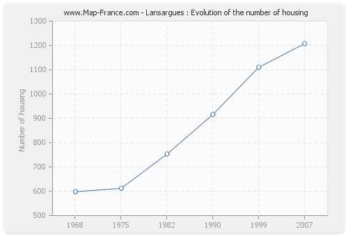 Lansargues : Evolution of the number of housing