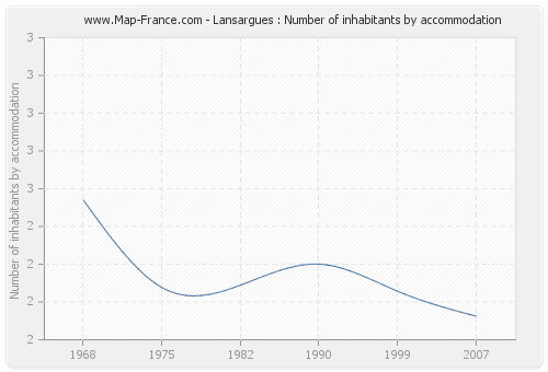 Lansargues : Number of inhabitants by accommodation