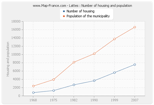 Lattes : Number of housing and population