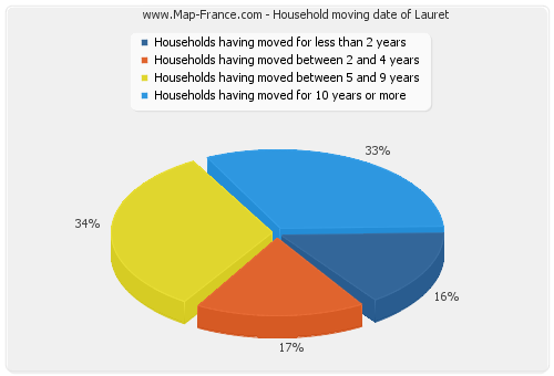 Household moving date of Lauret