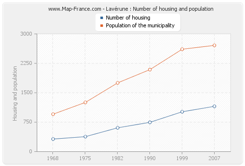 Lavérune : Number of housing and population
