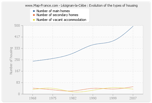Lézignan-la-Cèbe : Evolution of the types of housing