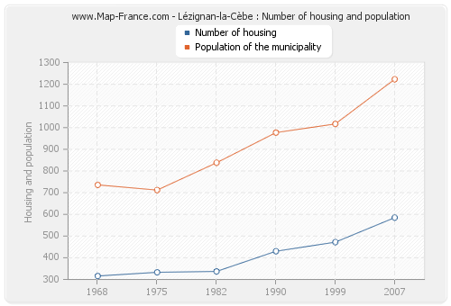 Lézignan-la-Cèbe : Number of housing and population